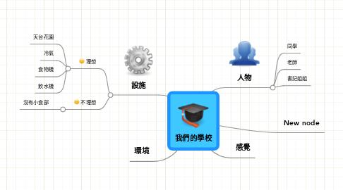 Mind Map: 我們的學校