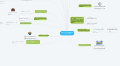 Mind Map: Métodos para identificar oportunidades:
