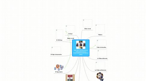 Mind Map: NUEVAS TECNOLOGIAS  APLICADAS EN LA EDUCACION A DISTANCIA (EAD)