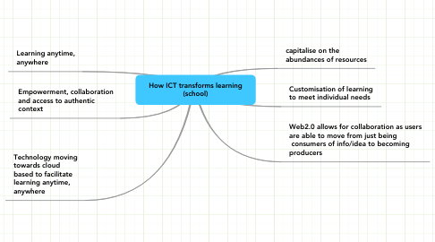 Mind Map: How ICT transforms learning (school)