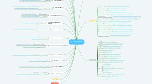 Mind Map: POST - melhores plugins wordpress