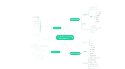 Mind Map: UNIDAD 2: LOS SISTEMAS DE TRANSPORTE