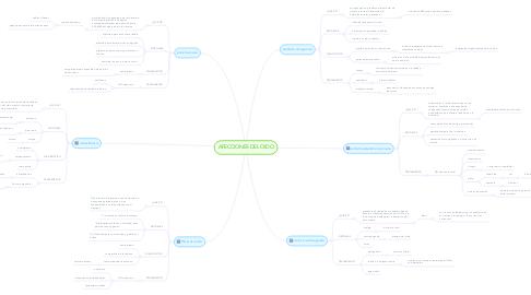 Mind Map: AFECCIONES DEL OIDO