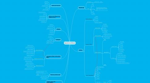 Mind Map: Ingeneria software