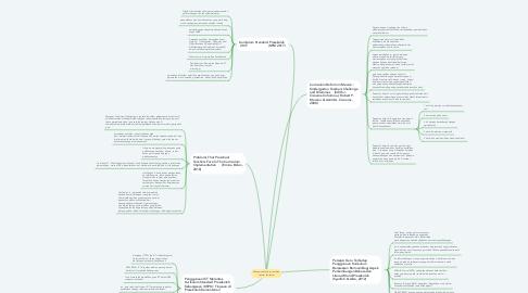 Mind Map: Menguruskan dan membina struktur kurikulum