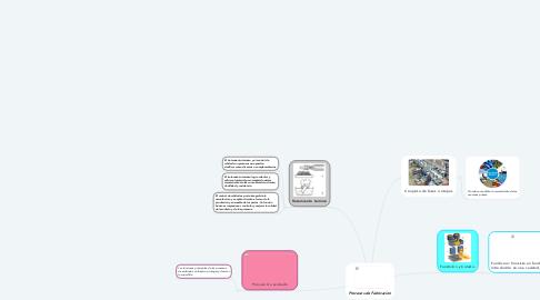Mind Map: Procesos de Fabricacion