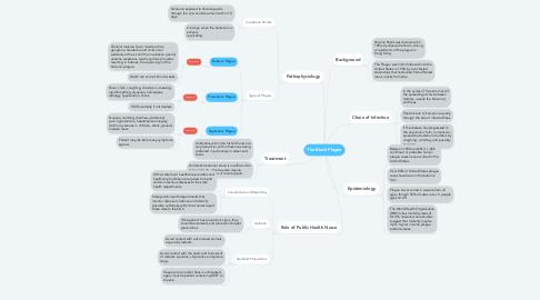 Mind Map: The Black Plague