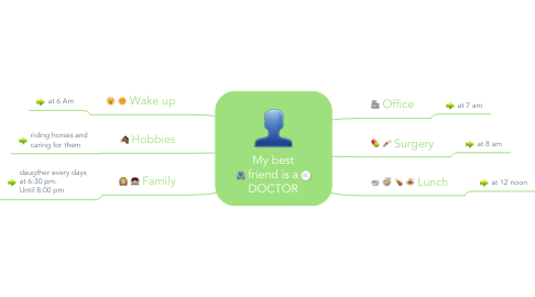 Mind Map: My best friend is a DOCTOR