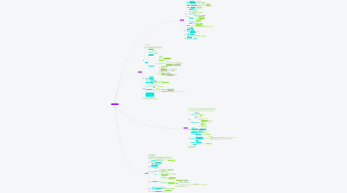 "Mind Map: ""Una historia de la Razón"" François Châtelet"
