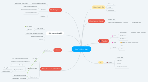Mind Map: Haq's Mind Map