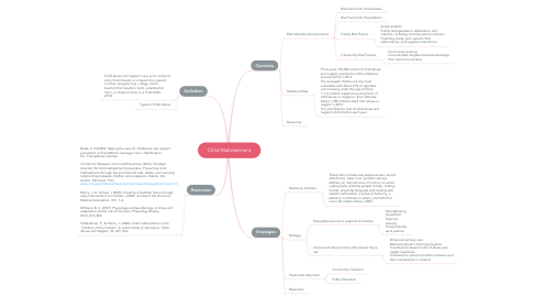 Mind Map: Child Maltreatment