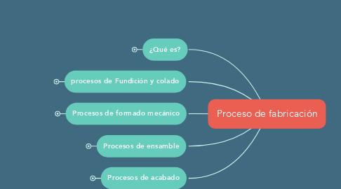 Mind Map: Proceso de fabricación
