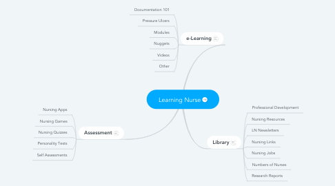 Mind Map: Learning Nurse