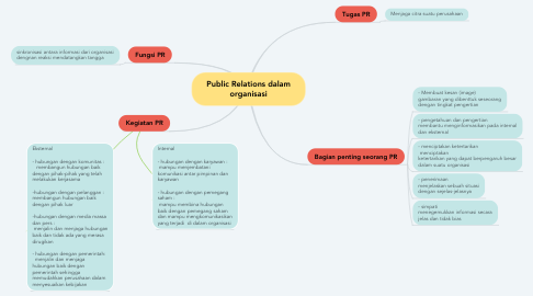 Mind Map: Public Relations dalam organisasi