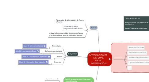 Mind Map: INTEGRACIÓN DE  SISTEMAS DE LA INFORMACIÓN