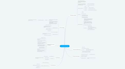 Mind Map: The Early Modern Ages