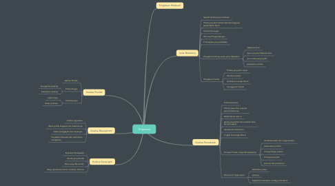 Mind Map: Proposal