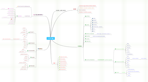 Mind Map: REVISTA