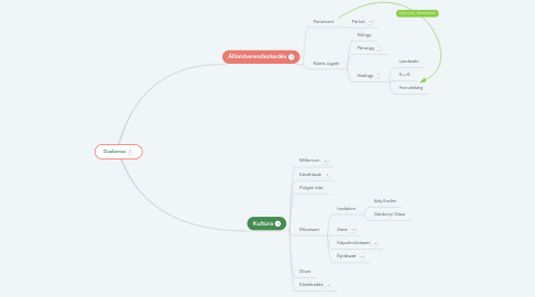 Mind Map: Dualizmus