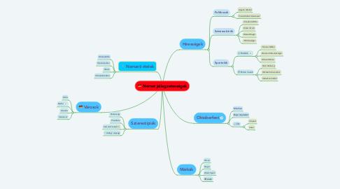 Mind Map: Német jellegzetességek