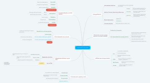 Mind Map: Electricidad Laura y Leyre
