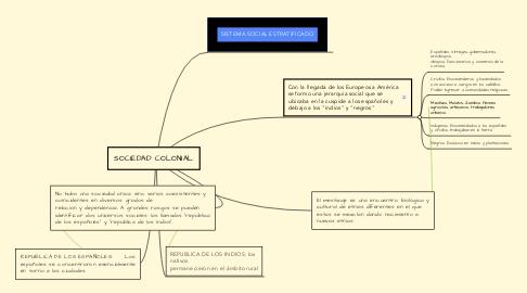 Mind Map: SOCIEDAD COLONIAL