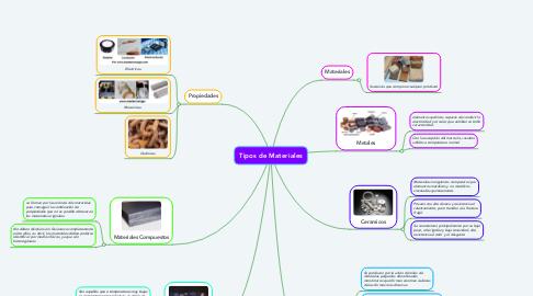 Mind Map: Tipos de Materiales