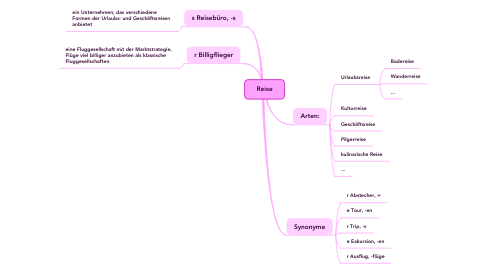 Mind Map: Reise