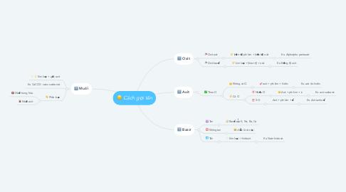 Mind Map: Cách gọi tên