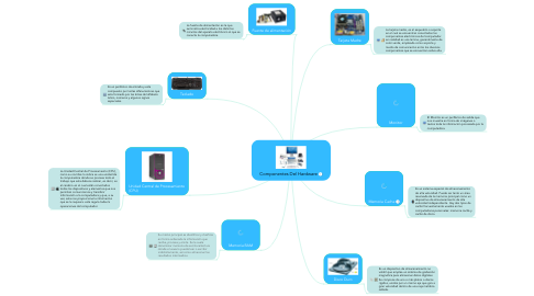 Mind Map: Componentes Del Hardware