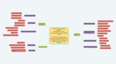 Mind Map: 1. Получение прибыли с ресурса zelenybor.by за счет монетизации в размере 300 $ в месяц  2. Увеличение уникальных активных зарегистрированных  посетителей сайта и форума до 3000 за месяц в течении полугода