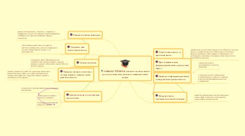 Mind Map: НАВЫКИ XXI ВЕКА -являются важнымидля достижения успеха в современноммире
