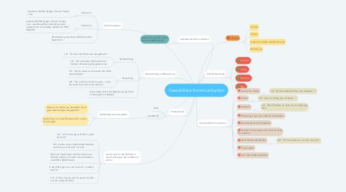 Mind Map: Gewaltfreie Kommunikation
