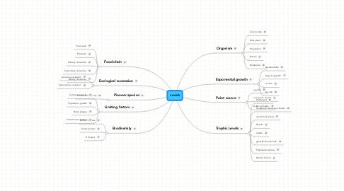 Mind Map: vocab