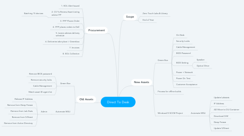 Mind Map: Direct To Desk
