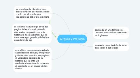 Mind Map: Orgullo y Prejuicio
