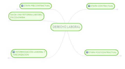 Mind Map: APUNTES DE DERECHO LABORAL