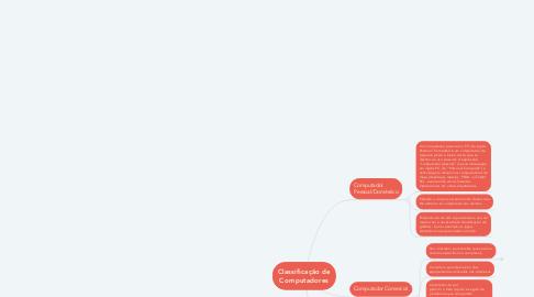 Mind Map: Classificação de Computadores