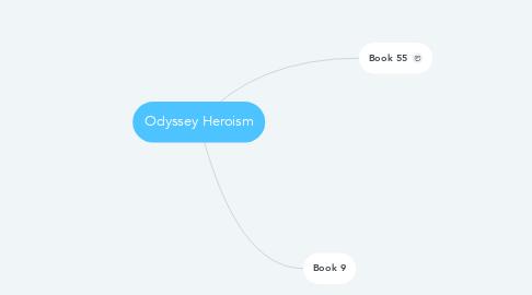 Mind Map: Odyssey Heroism