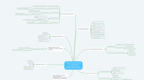 Mind Map: El ANÁLISIS DEL DISCURSO EN LAS CIENCIAS SOCIALES. SEGÚN LUPICINIO ÍÑIGUEZ RUEDA.