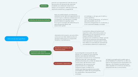 Mind Map: Estructuras de superficie