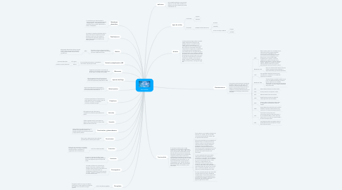 Mind Map: las celulas