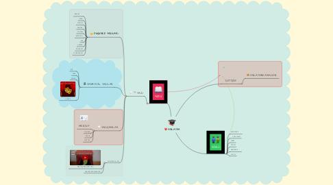 Mind Map: ANLATIM