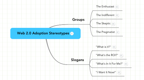 Mind Map: Web 2.0 Adoption Stereotypes