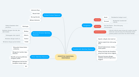 Mind Map: IDENTITAS NASIONAL INDONESIA