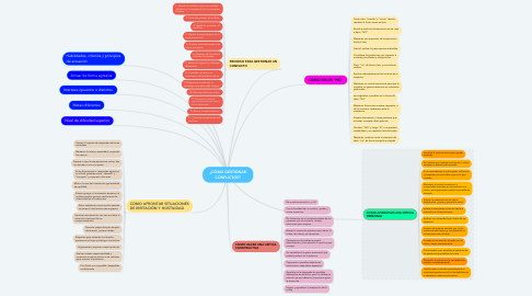 Mind Map: ¿CÓMO GESTIONAR CONFLICTOS?