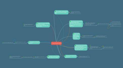 Mind Map: Visual Studio 2010