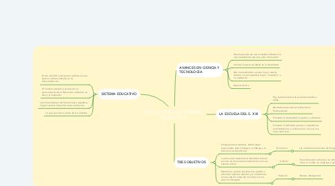 Mind Map: EVOLUCIÓN DEL SISTEMA EDUCATIVO