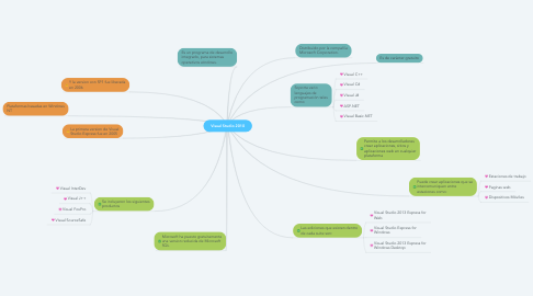 Mind Map: Visual Studio 2010