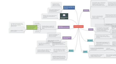 Mind Map: Filosofia Occidental